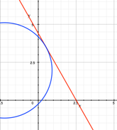 x-y graph with tangent to a circle