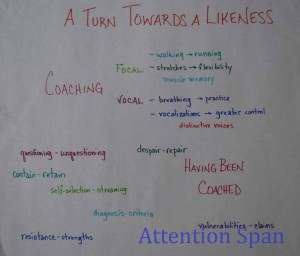 mind map for A Turn Towards a Likeness audio episode